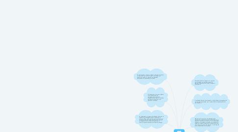Mind Map: MANTENIMIENTO A INSTALACIONES