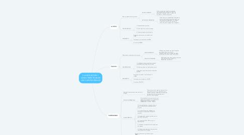 Mind Map: CLASIFICACION Y CARACTERISTICAS DE LAS CUENTAS REALES