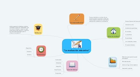 """Mind Map: """"La evaluación educativa"""""""