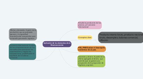 Mind Map: Aplicación de los elementos de la Macroeconomía