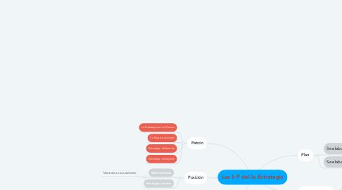 Mind Map: Las 5 P del la Estrategia