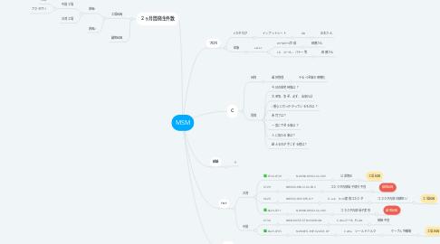 Mind Map: MSM