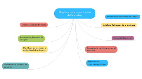 Mind Map: Objetivos de la comunicación del Marketing