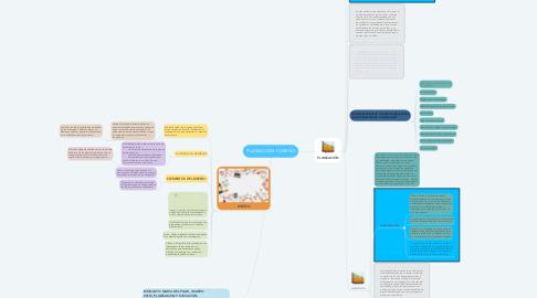 Mind Map: PLANEACIÓN Y DISEÑO