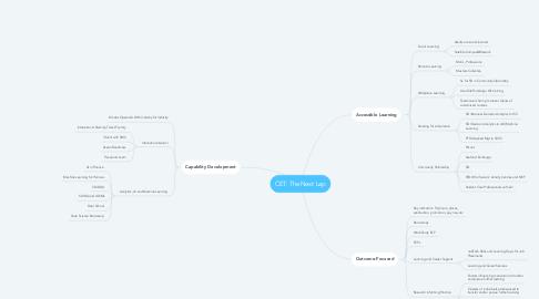 Mind Map: CET: The Next Lap