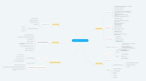 Mind Map: การส่งเสริมความก้าวหน้าของการคลอด