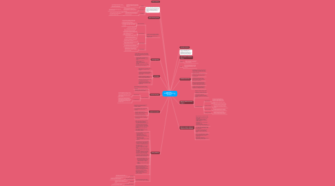 Mind Map: CHAPTER 1 : INTRODUCTION TO SECURITY