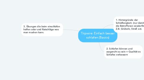 Mind Map: Tripwire: Einfach besser schlafen (Basics)