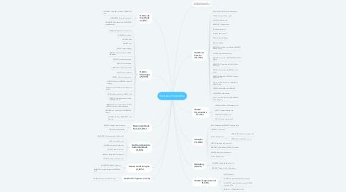 Mind Map: Gestão Universitária