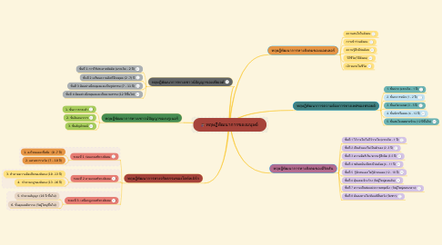 Mind Map: ทฤษฎีพัฒนาการของมนุษย์