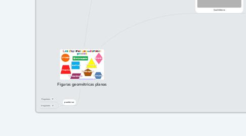 Mind Map: Figuras geométricas planas