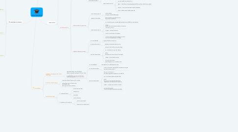 Mind Map: ปรัชญาและปรัชญาการศึกษา