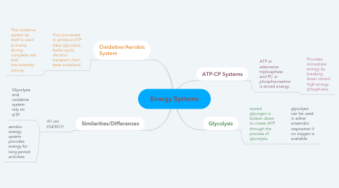 Mind Map: Energy Systems