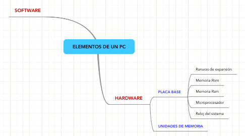 Mind Map: ELEMENTOS DE UN PC