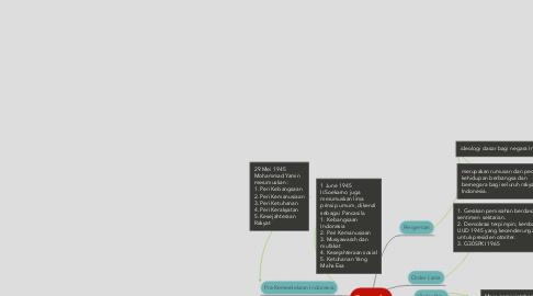 Mind Map: Pancasila