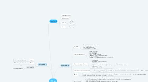 Mind Map: IT hub