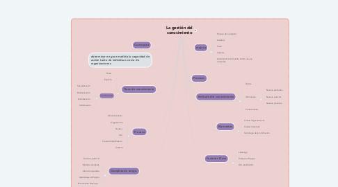 Mind Map: La gestión del conocimiento