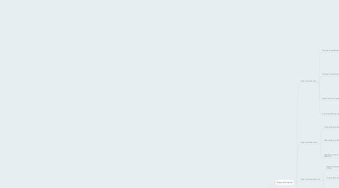Mind Map: Cliente Ideal