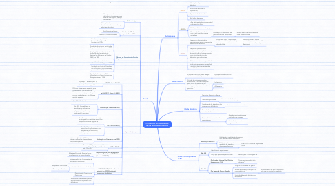 Mind Map: O Conceito de Deficiência à luz de indicadores teóricos