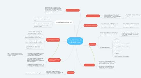 Mind Map: Fundamentos de administracion
