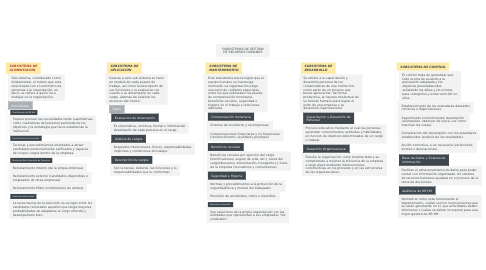 Mind Map: SUBSISTEMAS DE GESTION DE RECURSOS HUMANOS