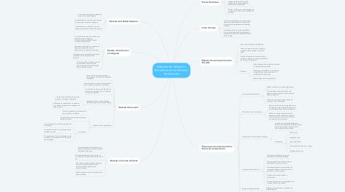 Mind Map: Métodos de Valoración Económica de los Recursos Ambientales