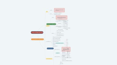 Mind Map: การแสวงหาข้อมูลและความรู้