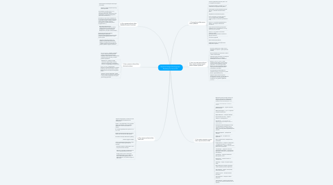 Mind Map: Business Analyst Development Roadmap for Senior BA