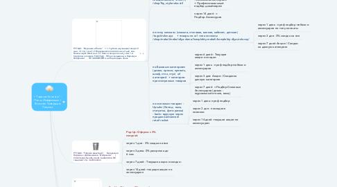 """Mind Map: I """"Горячие Клиенты"""" - Поиск Информации + Желание Совершить Покупку:"""