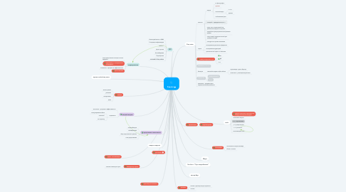 Mind Map: Задачи