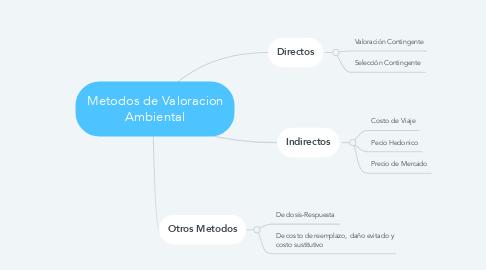 Mind Map: Metodos de Valoracion Ambiental