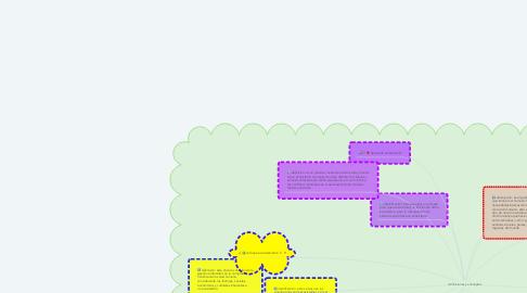 Mind Map: definiciones y conceptos