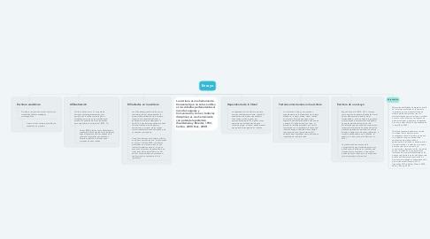 Mind Map: Ensayo