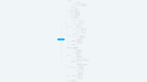 Mind Map: GEOMETRIA PROYECTARIA DEL ESPACIO 2D Y 3 D