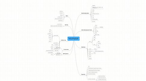 Mind Map: David's Technical IT Spec (Technical Capabilities)