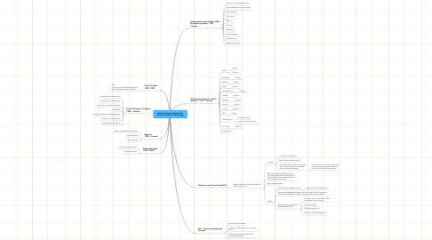 Mind Map: David's Current Customers in My Power Station Technology