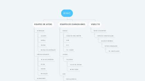 Mind Map: IBNVC