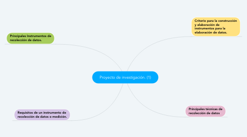 Mind Map: Proyecto de investigación. (1)