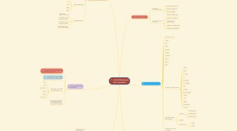 Mind Map: ธรรมชาติของมนุษย์ กับความพอเพียง