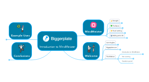 Mind Map: Introduction to MindMeister