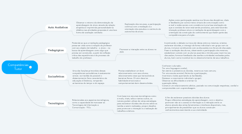 Mind Map: Competências Tutor