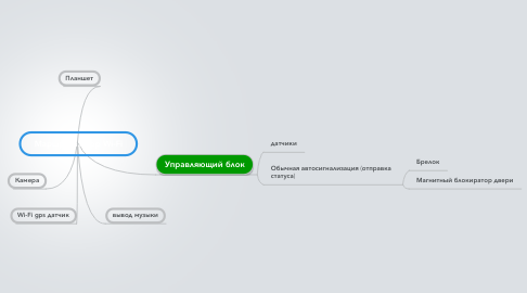 Mind Map: Маршрутизатор Wi-Fi