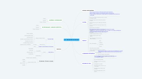 Mind Map: USF - INDICADORES DE INOVAÇÃO