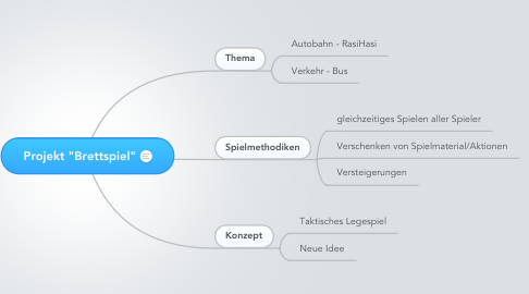 "Mind Map: Projekt ""Brettspiel"""
