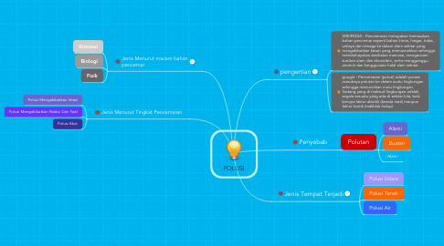 Mind Map: POLUSI