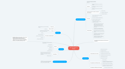 Mind Map: Mercado Público de Valores