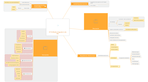 Mind Map: ICT & Media integratie in de klas