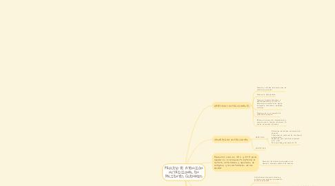 Mind Map: PROCESO DE ATENCIÓN NUTRICIONAL EN PACIENTES QUEMADOS