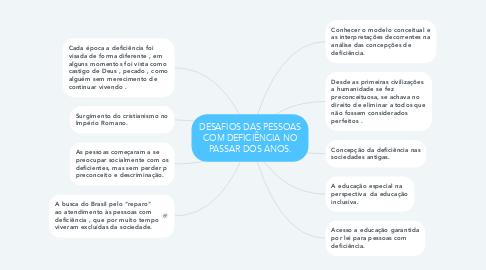 Mind Map: DESAFIOS DAS PESSOAS COM DEFICIÊNCIA NO PASSAR DOS ANOS.