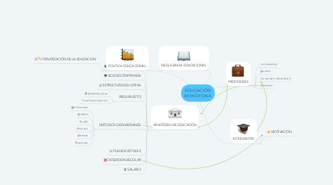 Mind Map: EDUCACIÓN MONÓTONA